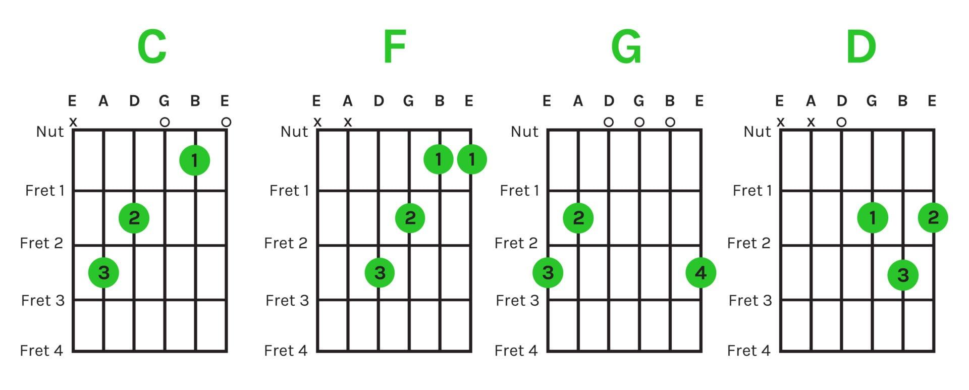 1 145 Progressions Chord Chart Beginning