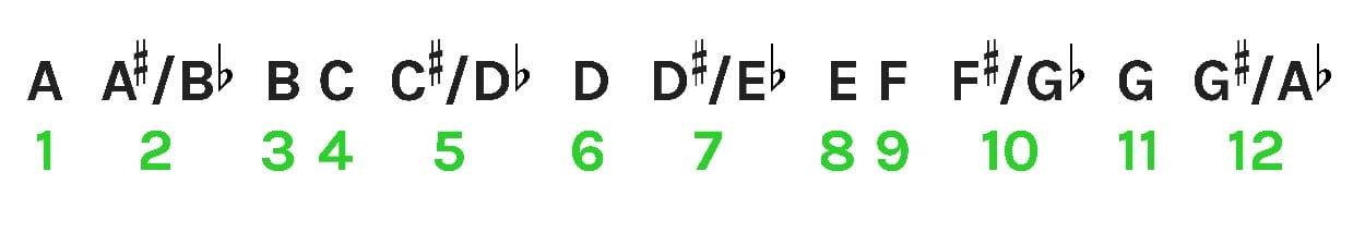 Musical Alphabet 2