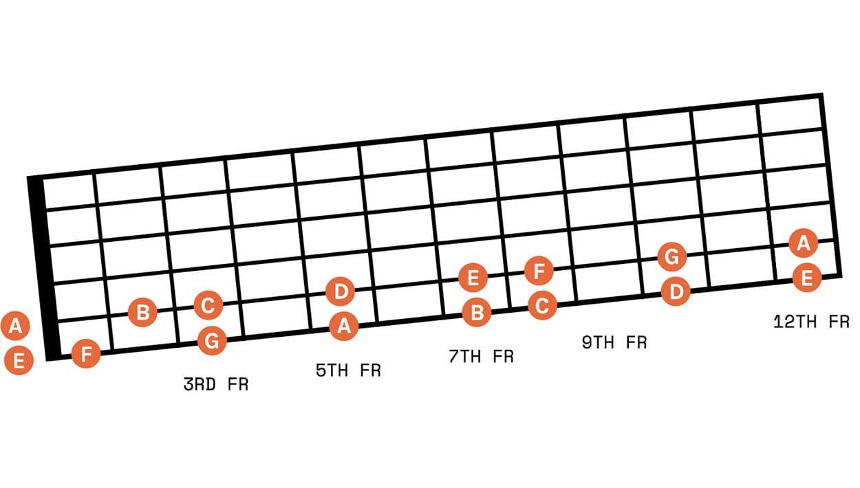 fretboard 1 02