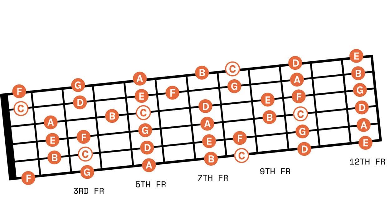 fretboard 2 01