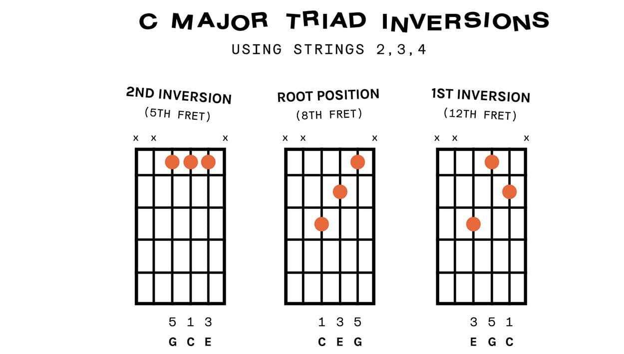 inversions 1 02